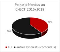 CHSCT 2015/2018 {PNG}
